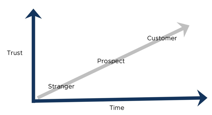 Stranger to Customer Chart - A Lead That is Just Not Interested - Yet
