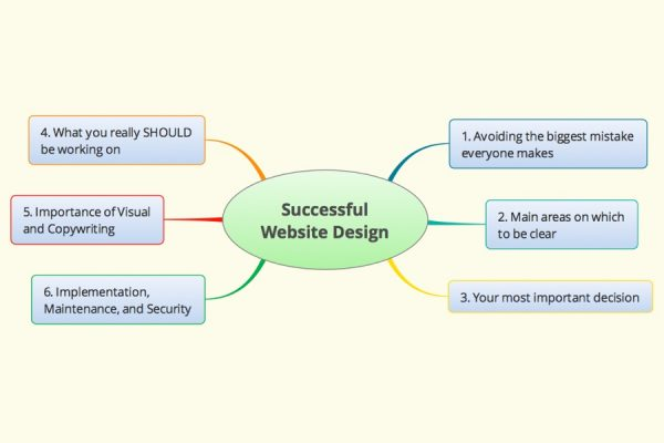 Wordflirt What to Know for a Successful Website Design