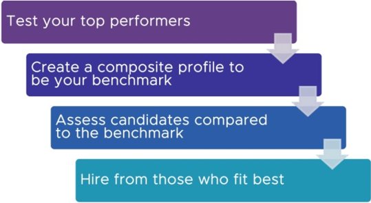 candidate testing - Hiring the Right Sales and Marketing Team
